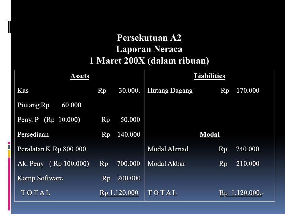 Setoran Ahmad 1 Maret Kas Rp 20.000.000,- Piutang DagangRp 60.000.000,- Persediaan Rp 140.000.000,- Peralatan Komputer Rp 800.000.000,- Penyisihan Piu