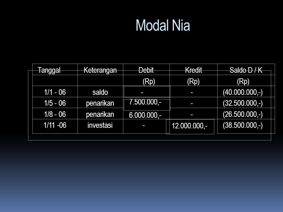 ad.4. Laba rugi dibagi menurut rasio modal rata-rata periode fiskal : Firma Zani membagi laba-rugi berdasarkan perbandingan saldo modal rata- rata per