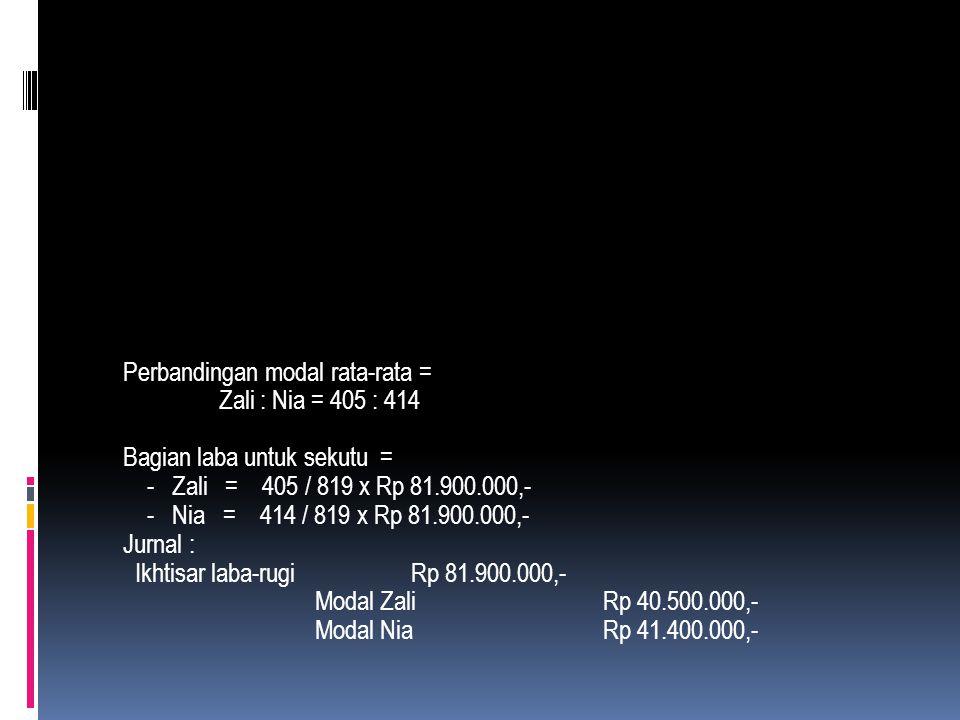 Nama Sekutu TanggalSaldoBulanJumlah Zali1/1 - 06Rp 30.000.0003Rp 90.000.000,- 1/4 - 06 33.000.0005 165.000.000,- 1/9 - 06 37.500.0004 150.000.000,- 12