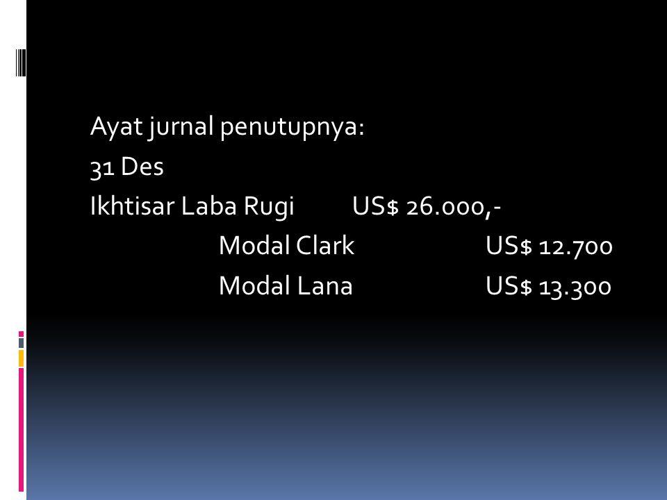 Perhitungan pembagian laba persekutuan Clark dan Lana PerkiraanClarkLanaTotal Total labaUS$ 26.000,- - Pembayaran gajiUS$ 6.500,-US$ 7.000 TotalUS$ 13
