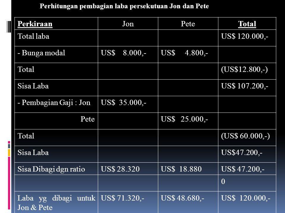 Perhitungan pembagian laba persekutuan Jon dan Pete PerkiraanJonPeteTotal Total labaUS$ 60.000,- - Bunga modalUS$ 8.000,-US$ 4.800,- Total(US$12.800,-