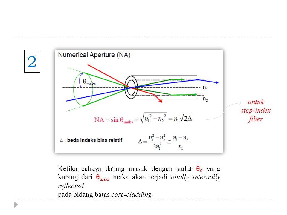 2 Ketika cahaya datang masuk dengan sudut θ 0 yang kurang dari θ maks maka akan terjadi totally internally reflected pada bidang batas core-cladding u