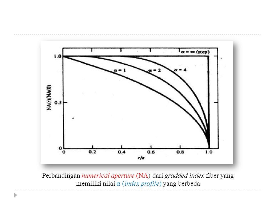 Perbandingan numerical aperture (NA) dari gradded index fiber yang memiliki nilai α (index profile) yang berbeda