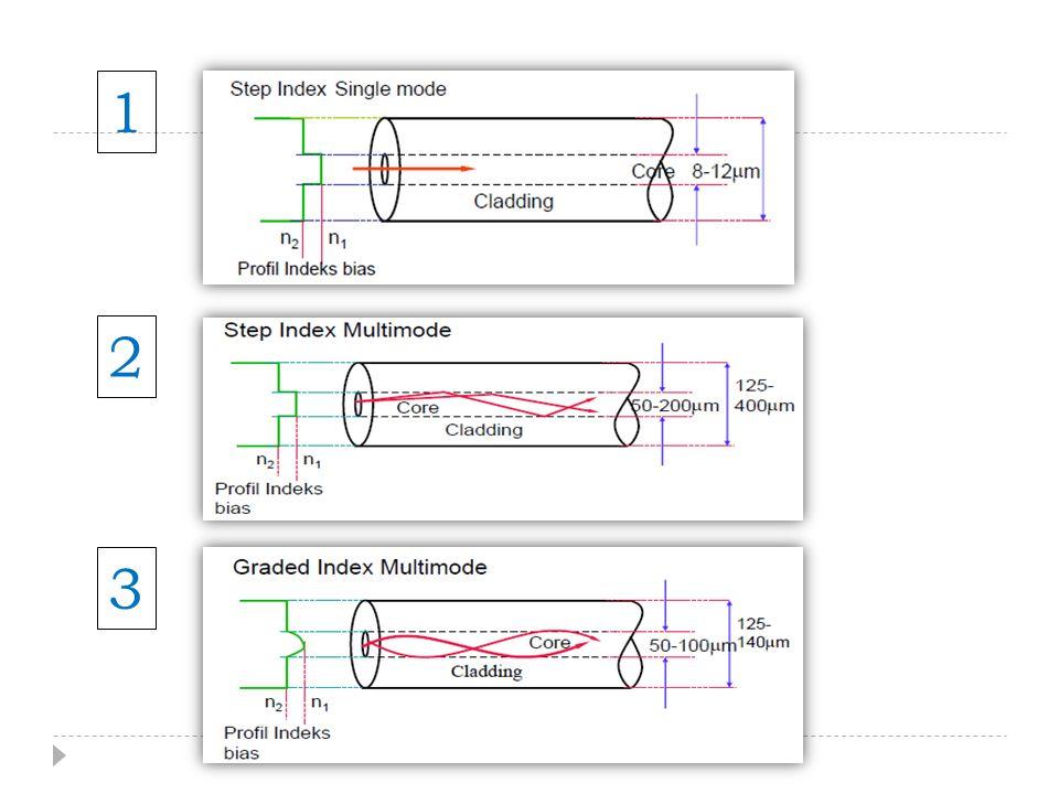 Keuntungan & Kekurangan  Keuntungan multimode dibandingkan singlemode fiber:  Radius core (jari-jari inti) yang lebih lebar mempermudah pada saat launching daya optik ke fiber (kopling) dan mempermudah pada saat penyambungan (connecting) dengan fiber yang sama  Sumber optik yang bisa digunakan pada multimode fiber adalah LED source, sedangkan single mode harus menggunakan LASER diode, dimana dengan menggunakan LED mempunyai daya optik yang lebih rendah, lebih mudah fabrikasi, lebih murah, masa berlaku operasinya lebih lama