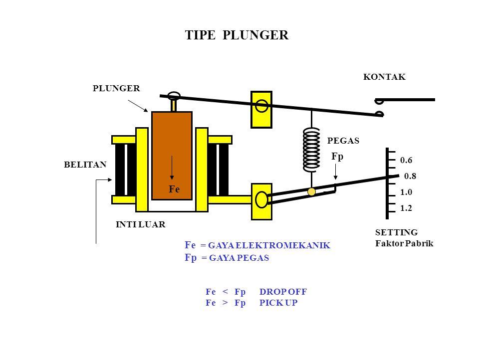 0.6 0.8 1.0 1.2 PEGAS KONTAK SETTING Faktor Pabrik PLUNGER BELITAN INTI LUAR TIPE PLUNGER Fe = GAYA ELEKTROMEKANIK Fp = GAYA PEGAS Fe < Fp DROP OFF Fe