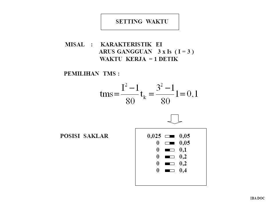 SETTING WAKTU MISAL : KARAKTERISTIK EI ARUS GANGGUAN 3 x Is ( I = 3 ) WAKTU KERJA = 1 DETIK PEMILIHAN TMS : POSISI SAKLAR0,0250,05 0,1 0,2 0,4 0 0 0 0