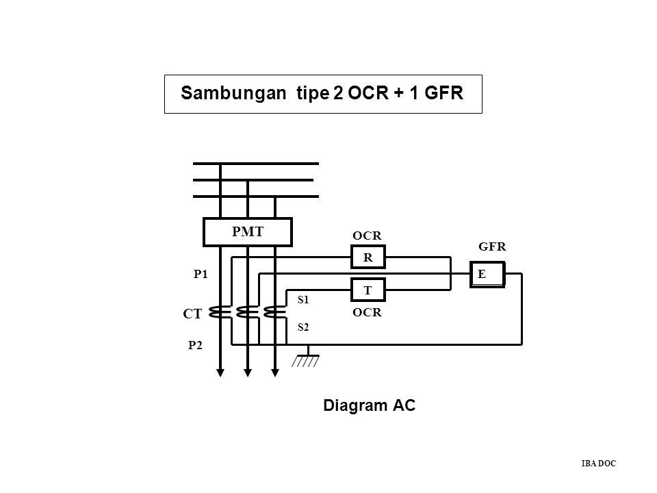 R T E PMT CT P1 P2 S1 S2 OCR GFR IBA DOC Sambungan tipe 2 OCR + 1 GFR Diagram AC