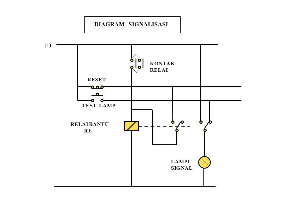 (+) RESET TEST LAMP RELAI BANTU RE LAMPU SIGNAL KONTAK RELAI DIAGRAM SIGNALISASI
