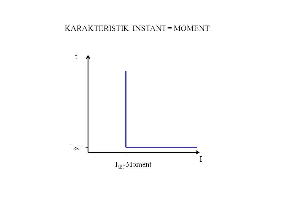I KARAKTERISTIK INSTANT = MOMENT