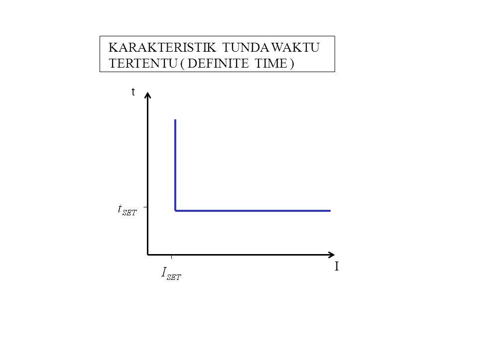 t I KARAKTERISTIK TUNDA WAKTU TERTENTU ( DEFINITE TIME )