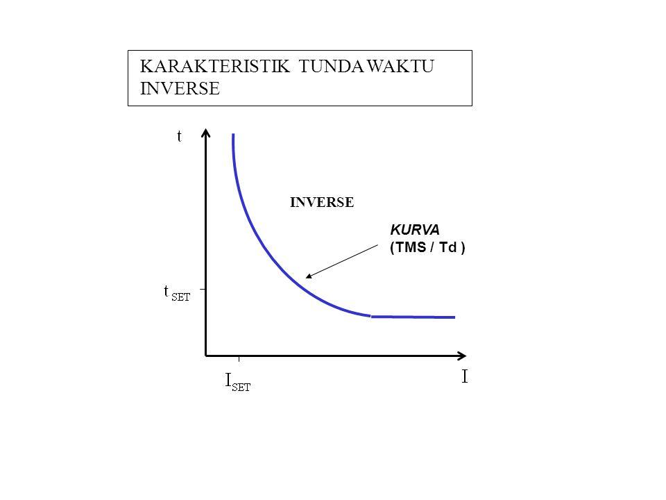 KARAKTERISTIK TUNDA WAKTU INVERSE INVERSE KURVA (TMS / Td )