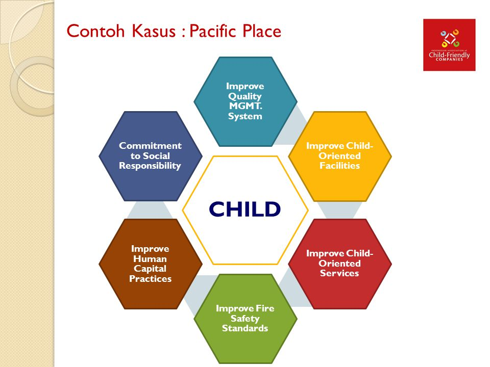 Contoh Kasus : Pacific Place CHILD Improve Quality MGMT. System Improve Child- Oriented Facilities Improve Child- Oriented Services Improve Fire Safet