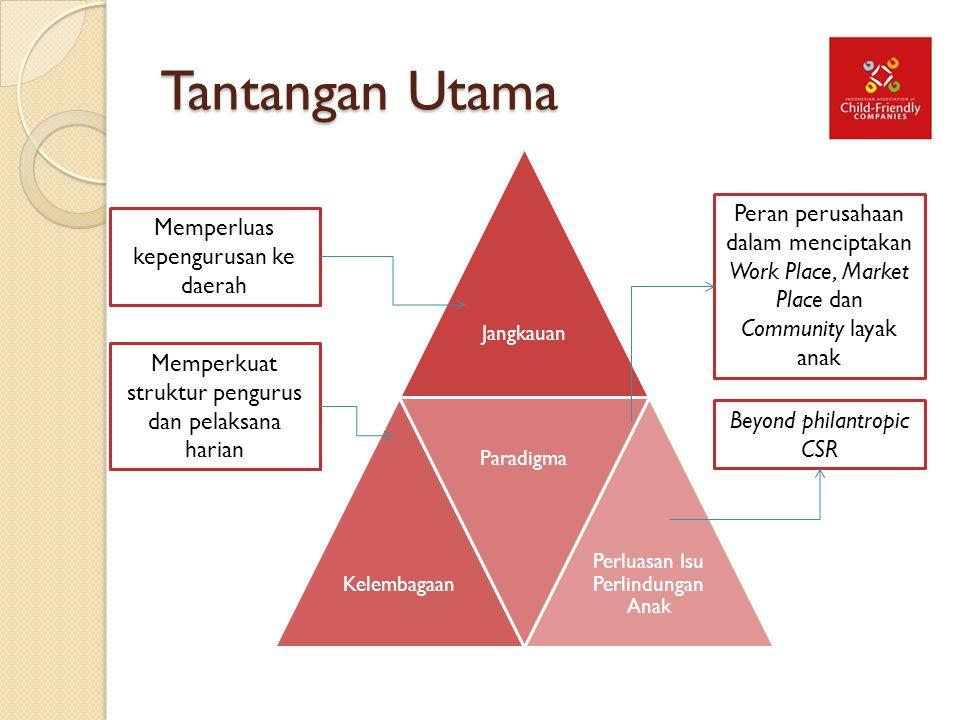 Tantangan Utama JangkauanKelembagaan Paradigma Perluasan Isu Perlindungan Anak Memperluas kepengurusan ke daerah Memperkuat struktur pengurus dan pela