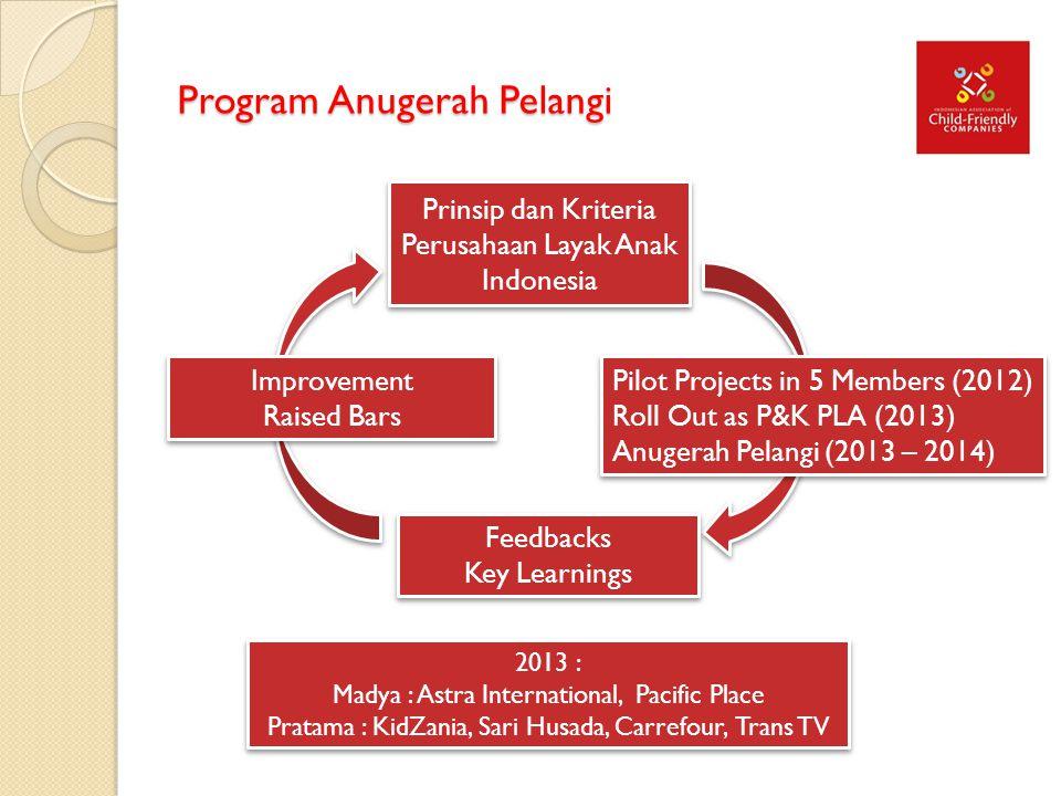 Program Anugerah Pelangi Pilot Projects in 5 Members (2012) Roll Out as P&K PLA (2013) Anugerah Pelangi (2013 – 2014) Pilot Projects in 5 Members (201