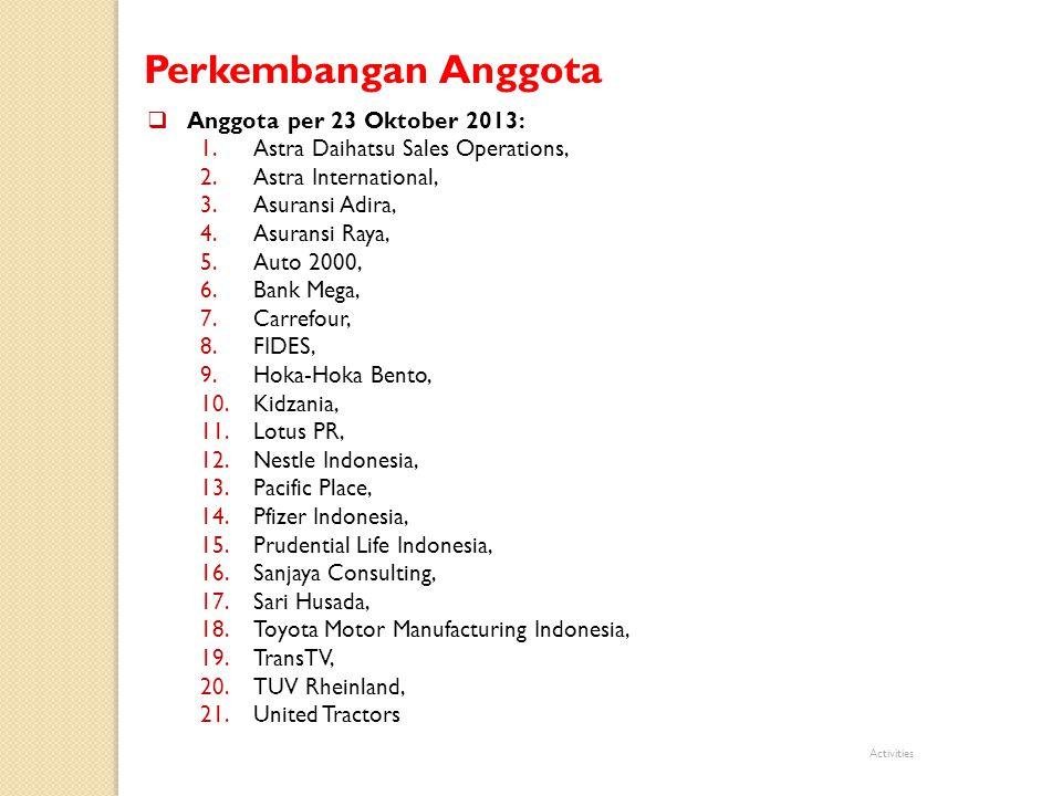 Perkembangan Anggota  Anggota per 23 Oktober 2013: 1.Astra Daihatsu Sales Operations, 2.Astra International, 3.Asuransi Adira, 4.Asuransi Raya, 5.Aut