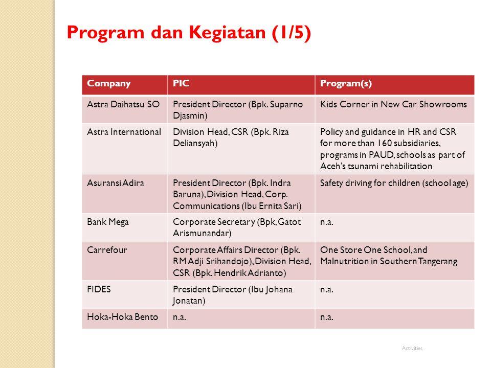 CompanyPICProgram(s) KidzaniaDirector (Bpk.