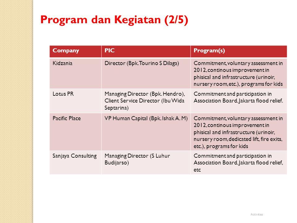 Thank You CompanyPICProgram(s) Sari HusadaLegal and Corporate Affairs Director (Ibu Yeni Fatmawati), Division Head, Corporate Affairs (Bpk.