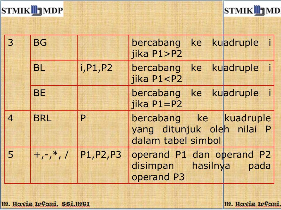 3BGbercabang ke kuadruple i jika P1>P2 BLi,P1,P2bercabang ke kuadruple i jika P1<P2 BEbercabang ke kuadruple i jika P1=P2 4BRLPbercabang ke kuadruple