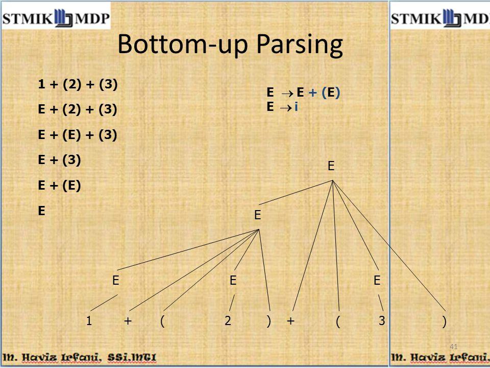 41 Bottom-up Parsing 1 + (2) + (3) E + (E) + (3) + E  E + (E) E  i E 12+3 E E + (3) E () () E + (E) E E E E + (2) + (3)