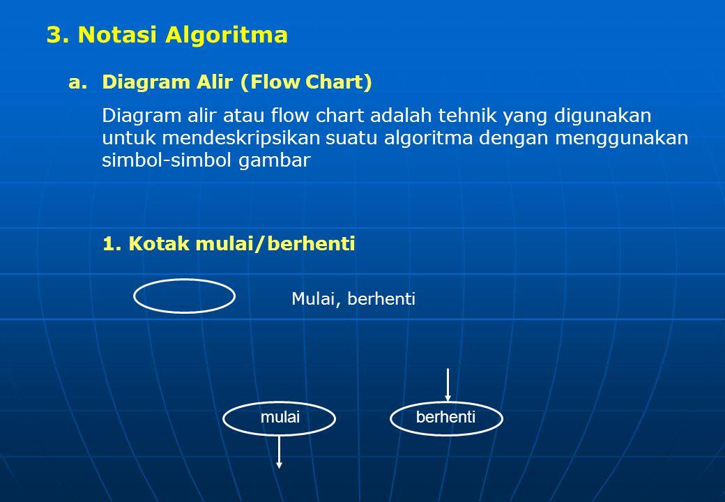 2. Struktur Dasar Algoritma a.Runtunan (Sequence) Runtunan berisi lebih dari satu pernyataan (pernyataan gabungan/Compound statement) yang dikerjakan