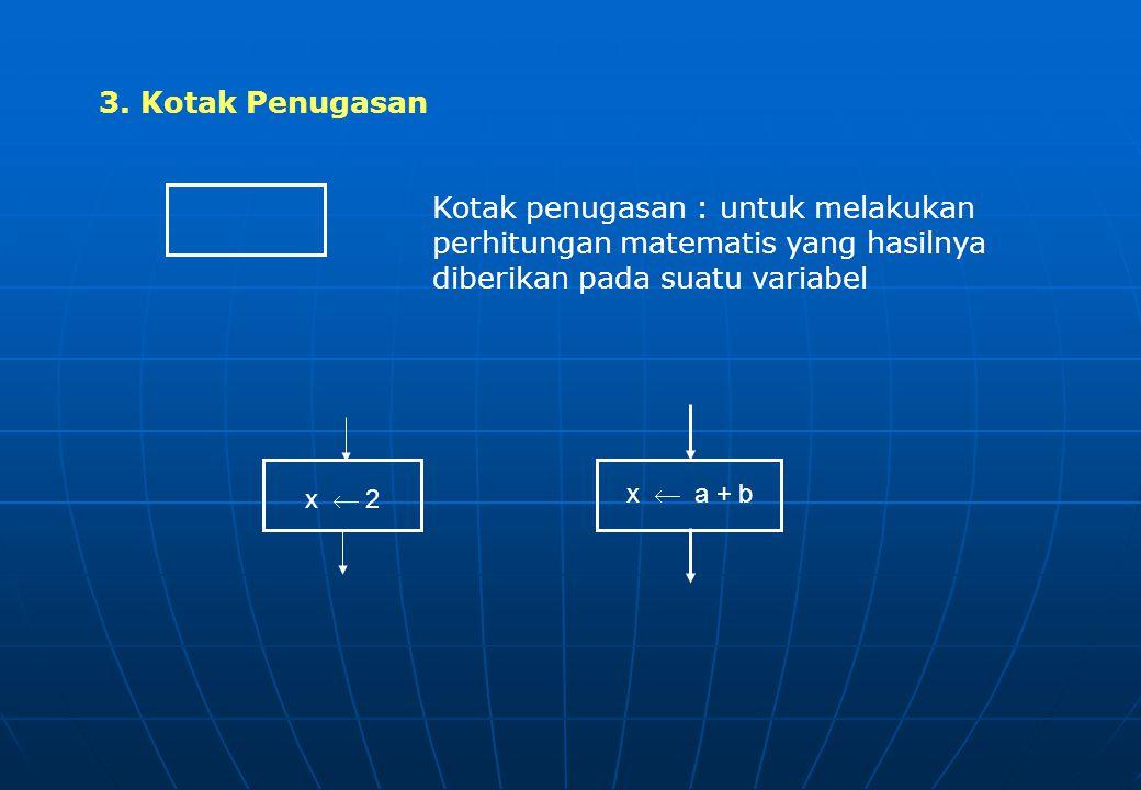 Kotak masukan : untuk membaca data yang diberikan pada suatu variabel Masukan a 2. Masukan