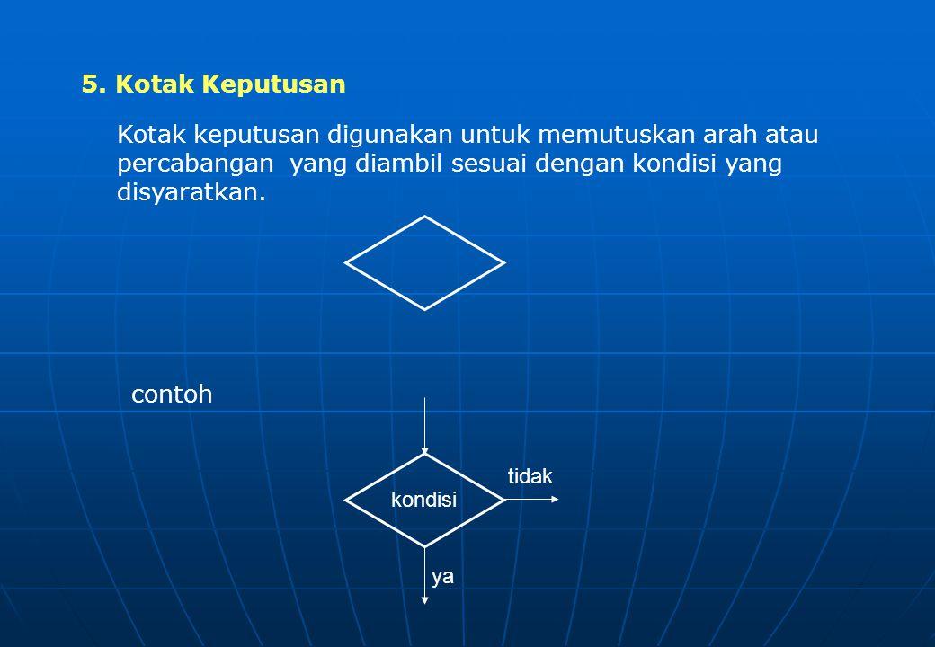 4. Keluaran (ouput) Kotak keluaran digunakan untuk mencetak atau sebagai putput dari algoritma Contoh. cetak x