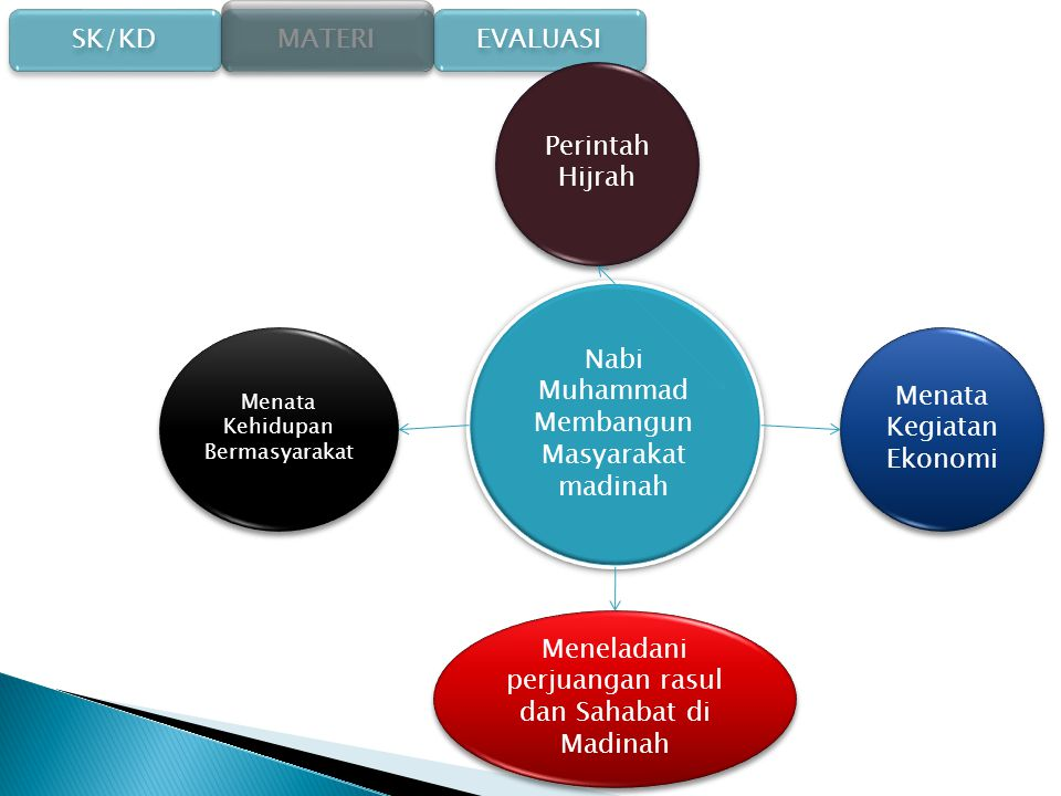 SK/KD SK/KD MATERI EVALUASI 1.Menceritakan sejarah nabi Muhammad SAW dalam membangun masyarakat melalui kegiatan ekonomi dan perdagangan 2.Meneladani perjuangan nabi dan para sahabat di madinah Kompetensi Dasar
