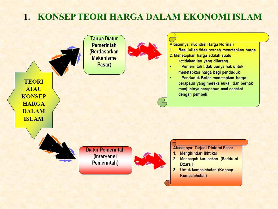 Penetapan Harga Dalam Ekonomi Islam Larangan intervensi harga Ada sebagian ulama fiqh yang melarang adanya intervensi harga, secara mutlak diantaranya Ibnu Hazm dan Ibn Al-Atsir.