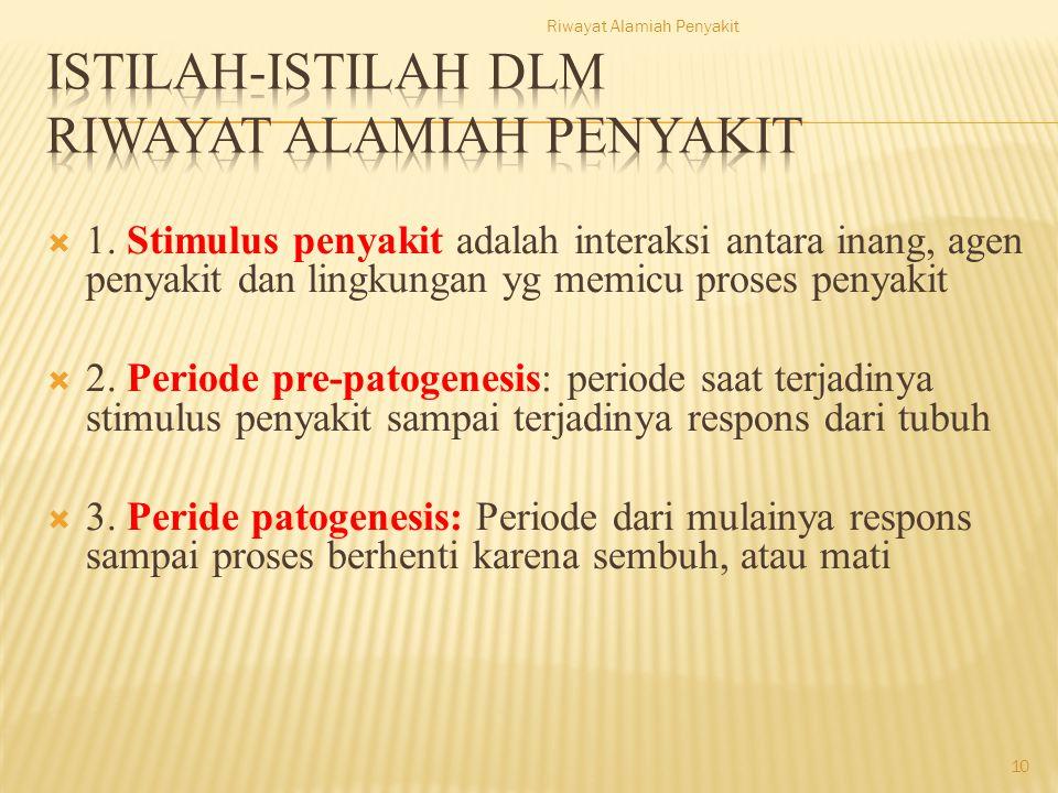  1. Stimulus penyakit adalah interaksi antara inang, agen penyakit dan lingkungan yg memicu proses penyakit  2. Periode pre-patogenesis: periode saa