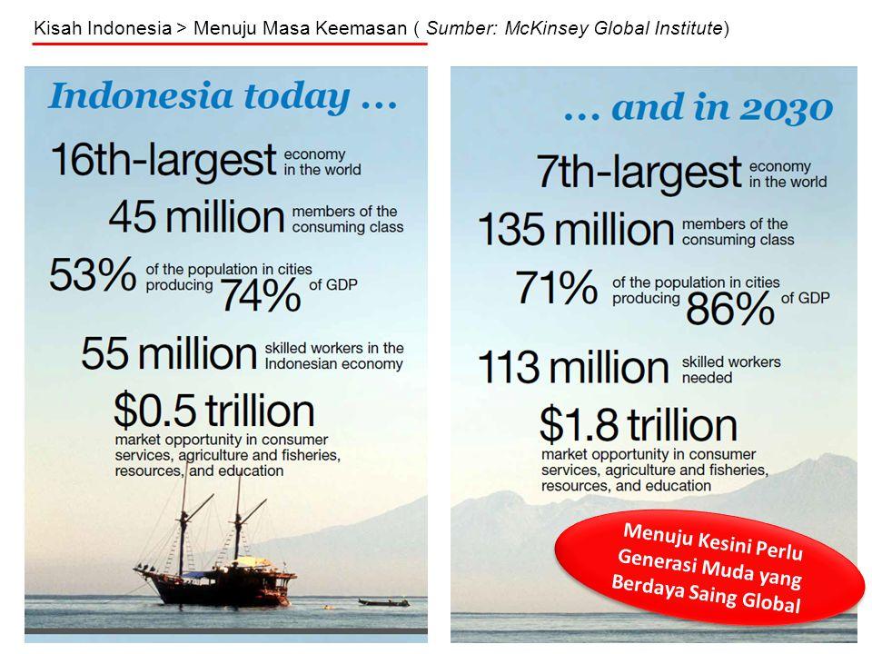 Kisah Indonesia > Menuju Masa Keemasan ( Sumber: McKinsey Global Institute) Menuju Kesini Perlu Generasi Muda yang Berdaya Saing Global