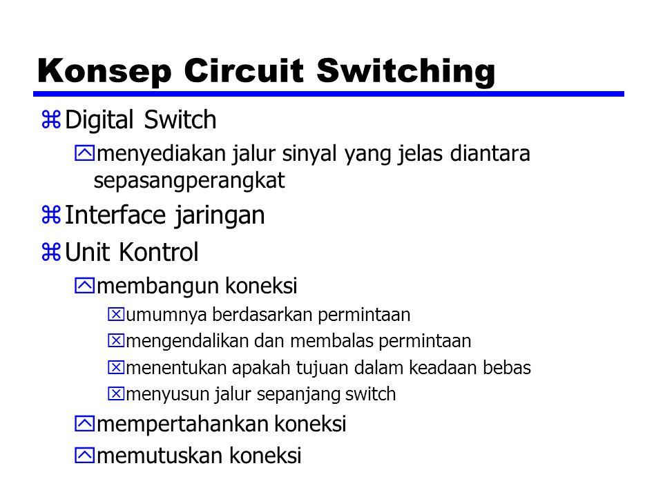 Konsep Circuit Switching zDigital Switch ymenyediakan jalur sinyal yang jelas diantara sepasangperangkat zInterface jaringan zUnit Kontrol ymembangun