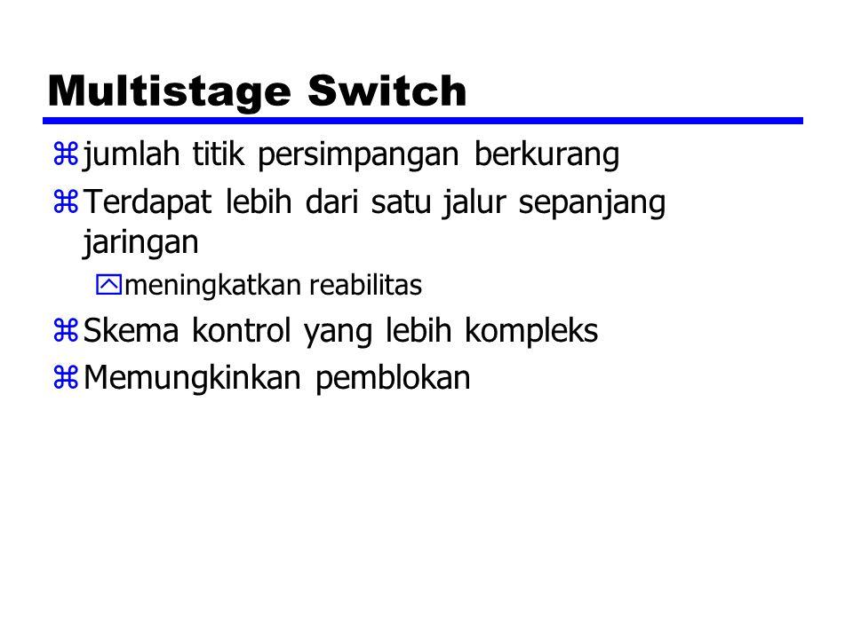 Multistage Switch zjumlah titik persimpangan berkurang zTerdapat lebih dari satu jalur sepanjang jaringan ymeningkatkan reabilitas zSkema kontrol yang