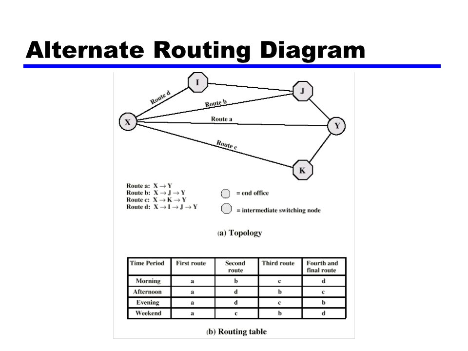 Alternate Routing Diagram