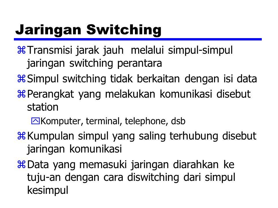 Jaringan Switching zTransmisi jarak jauh melalui simpul-simpul jaringan switching perantara zSimpul switching tidak berkaitan dengan isi data zPerangk