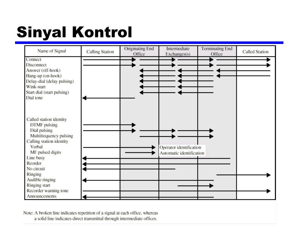 Sinyal Kontrol