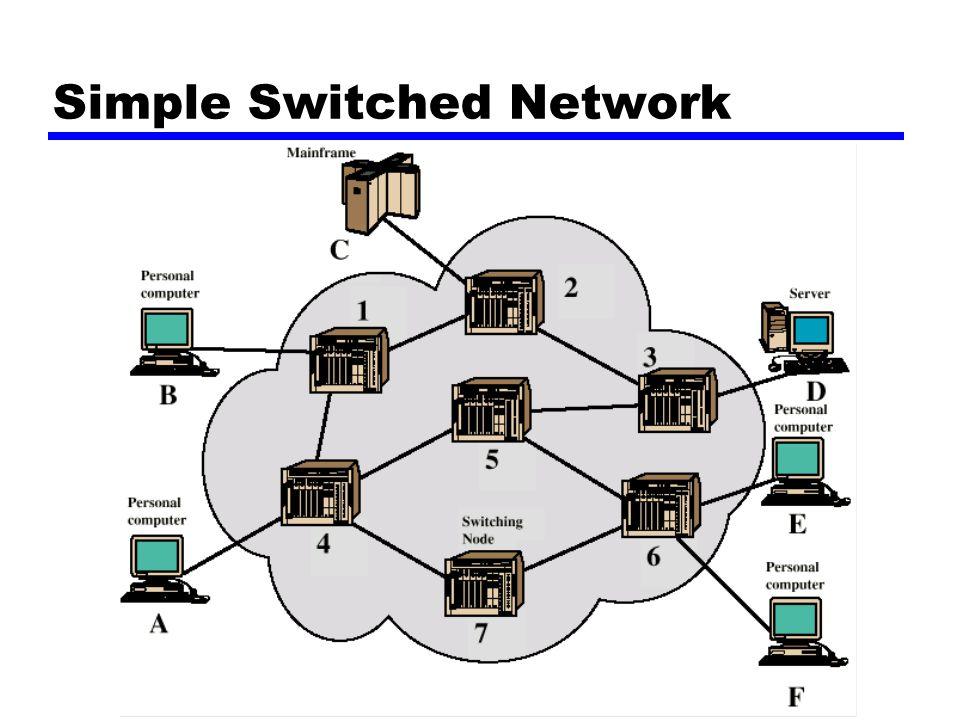 Circuit Switching zJalur komunikasi ditempatkan diantara dua stasiun zTiga fase ypembangunan sircuit yTransfer data yDiskoneksi sirkuit zHarus memiliki kapasitas switching internal untuk mengendalikan koneksi yang diminta zHarus mempunyai kemampuan menyusun dan menyediakan jalur sepanjang jaringan