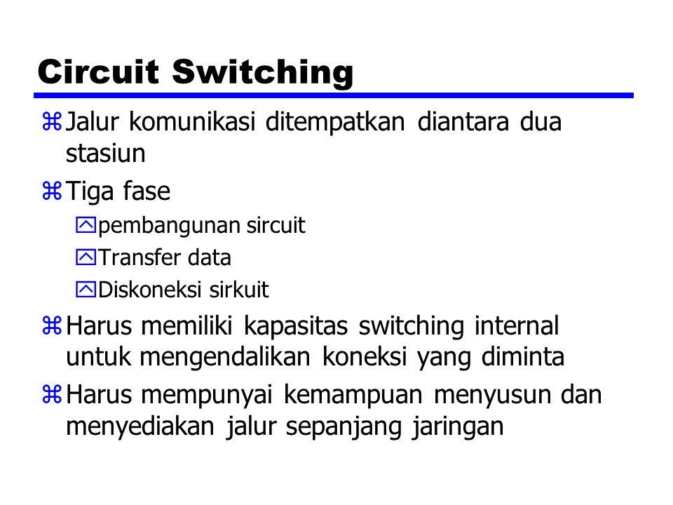 Circuit Switching zJalur komunikasi ditempatkan diantara dua stasiun zTiga fase ypembangunan sircuit yTransfer data yDiskoneksi sirkuit zHarus memilik