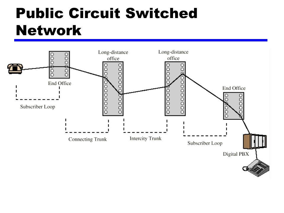 Pensinyalan Common Channel zSinyal kontrol dibawa sepanjang jalur yang benar-benar bebas dari channel suara zSatu jalur sinyal kontrol mampu membawa sinyal untuk sejumlah channel pesawat zChannel kontrol umum bagi channel pelanggan zModel asosiasi yChannel umum jalurnya dekat kelompok trunk interswitch zModel Disasosiasi ySimpul-simpul tambahan (titik pengalih sinyal) yEfektif pada 2 jaringan yang terpisah