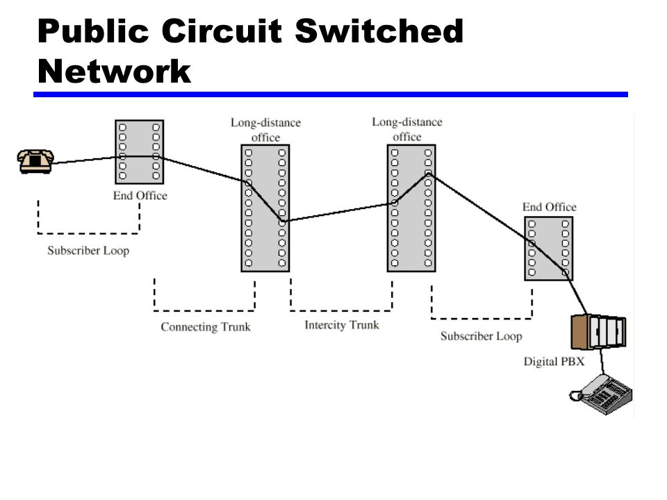 Komponen Telekomunikasi zPesawat yPerangkat yang terhubung ke jaringan zJalur pesawat yjalur antara pesawat dan jaringan zPertukaran ypusat switching di dalam jaringan ypusat yang mendukung pesawat disebut End office zTrunk yCabang-cabang diantara pertukaran yMultiplexing