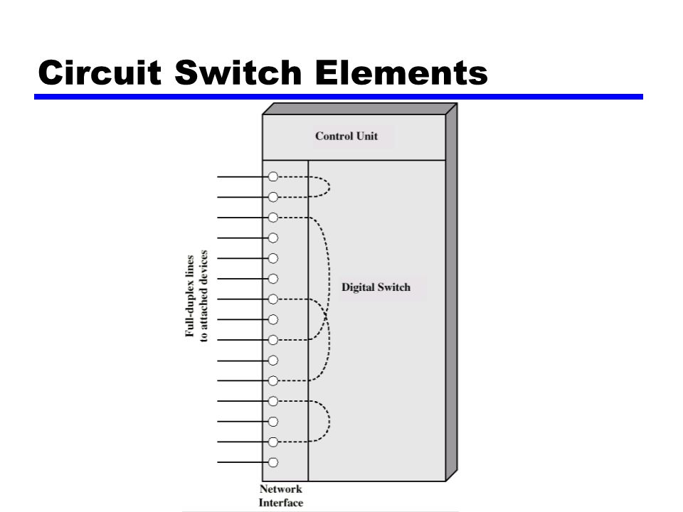 Circuit Switch Elements