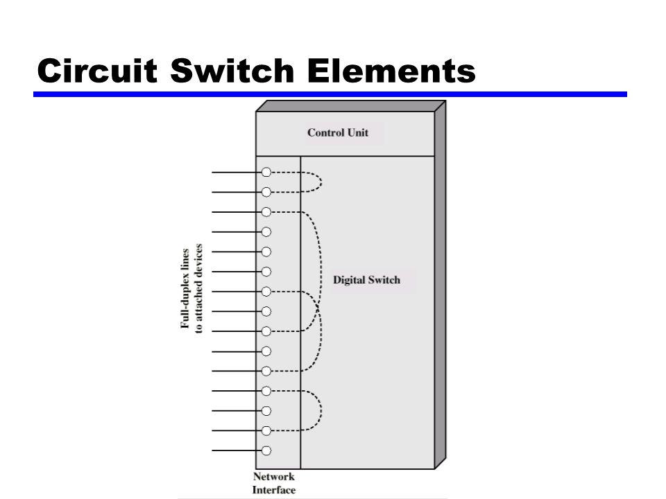 Konsep Circuit Switching zDigital Switch ymenyediakan jalur sinyal yang jelas diantara sepasangperangkat zInterface jaringan zUnit Kontrol ymembangun koneksi xumumnya berdasarkan permintaan xmengendalikan dan membalas permintaan xmenentukan apakah tujuan dalam keadaan bebas xmenyusun jalur sepanjang switch ymempertahankan koneksi ymemutuskan koneksi