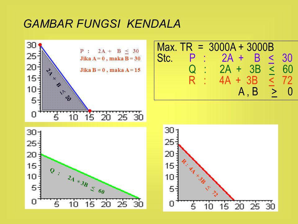 Max. TR = 3000A + 3000B Stc. P : 2A + B < 30 Q : 2A + 3B < 60 R : 4A + 3B < 72 A, B > 0 R : 4A + 3B < 72 Q : 2A + 3B < 60 GAMBAR FUNGSI KENDALA 2A + B