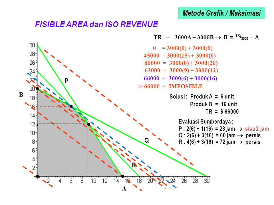 TR = 3000A + 3000B  B = TR / 3000 - A 0 = 3000(0) + 3000(0) 45000 = 3000(15) + 3000(0) 60000 = 3000(0) + 3000(20) 63000 = 3000(9) + 3000(12) > 66000