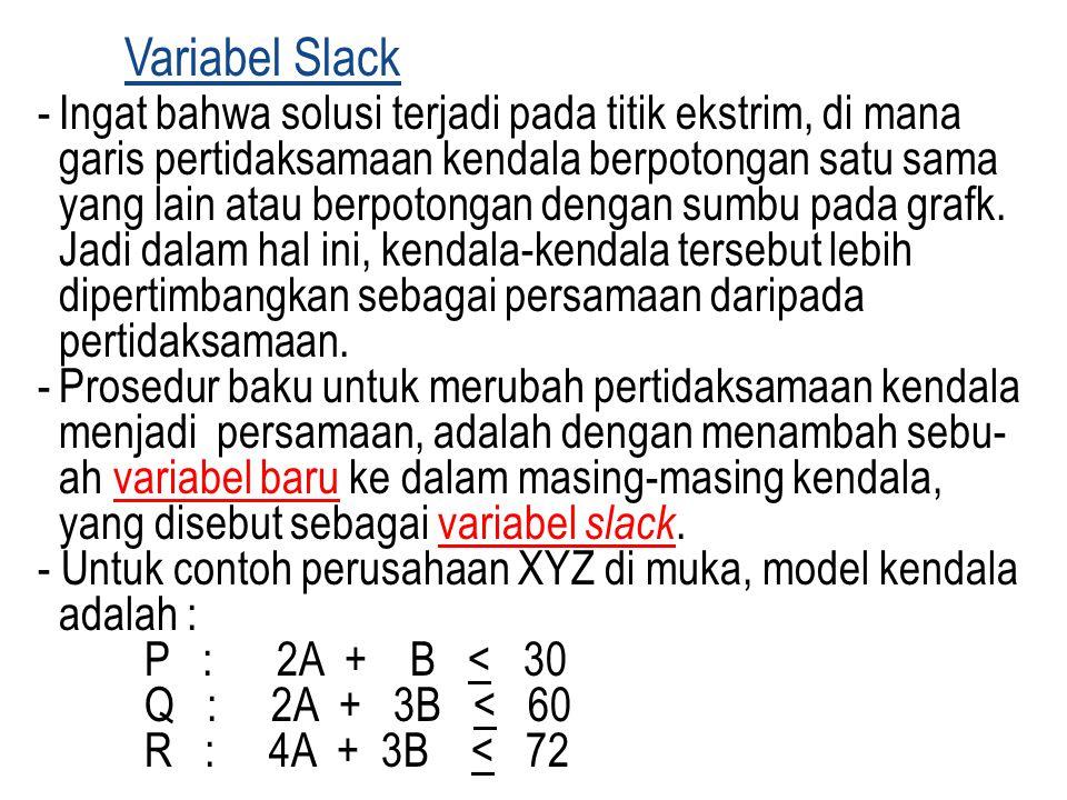Variabel Slack -Ingat bahwa solusi terjadi pada titik ekstrim, di mana garis pertidaksamaan kendala berpotongan satu sama yang lain atau berpotongan d