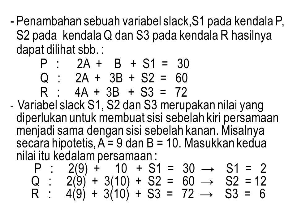 -Penambahan sebuah variabel slack,S1 pada kendala P, S2 pada kendala Q dan S3 pada kendala R hasilnya dapat dilihat sbb. : P : 2A + B + S1 = 30 Q : 2A