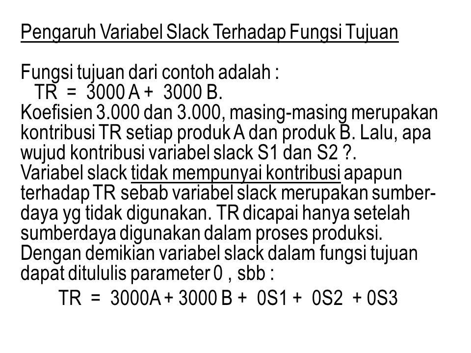 Pengaruh Variabel Slack Terhadap Fungsi Tujuan Fungsi tujuan dari contoh adalah : TR = 3000 A + 3000 B. Koefisien 3.000 dan 3.000, masing-masing merup
