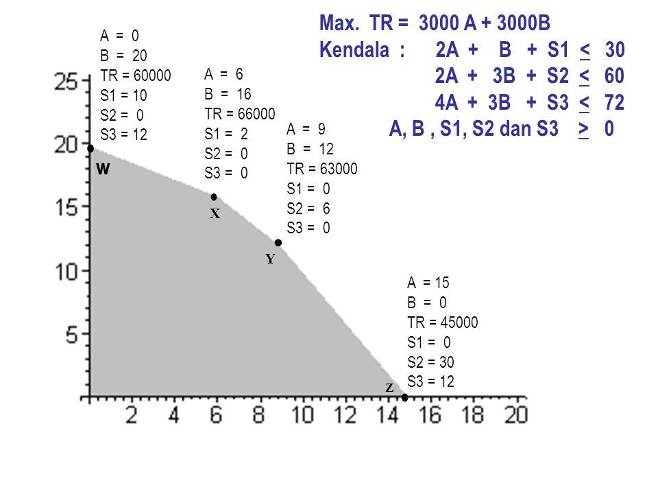 w A = 0 B = 20 TR = 60000 S1 = 10 S2 = 0 S3 = 12 X A = 6 B = 16 TR = 66000 S1 = 2 S2 = 0 S3 = 0 Y A = 9 B = 12 TR = 63000 S1 = 0 S2 = 6 S3 = 0 Z A = 1