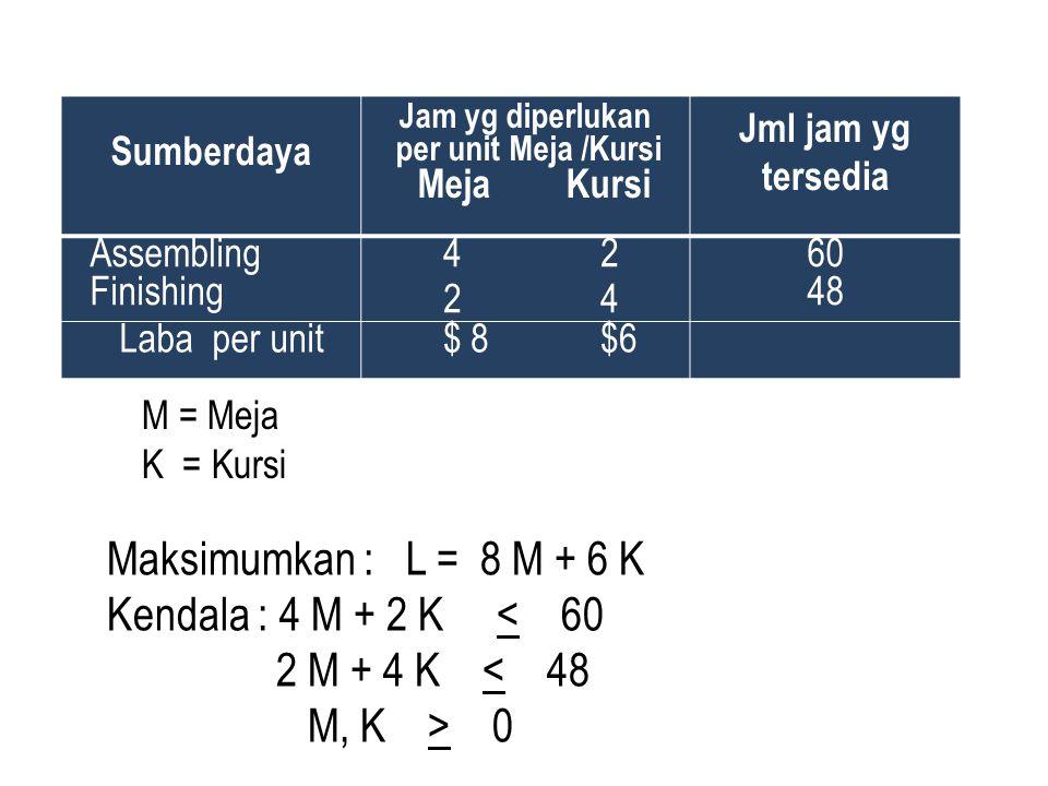 Sumberdaya Jam yg diperlukan per unit Meja /Kursi Meja Kursi Jml jam yg tersedia Assembling Finishing 4 2 2 4 60 48 Laba per unit $ 8 $6 Maksimumkan :