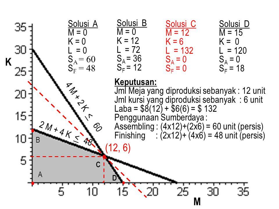 4 M + 2 K < 60 2 M + 4 K < 48 (12, 6) A B C D Solusi A M = 0 K = 0 L = 0 S A = 60 S F = 48 Solusi B M = 0 K = 12 L = 72 S A = 36 S F = 12 Solusi C M =