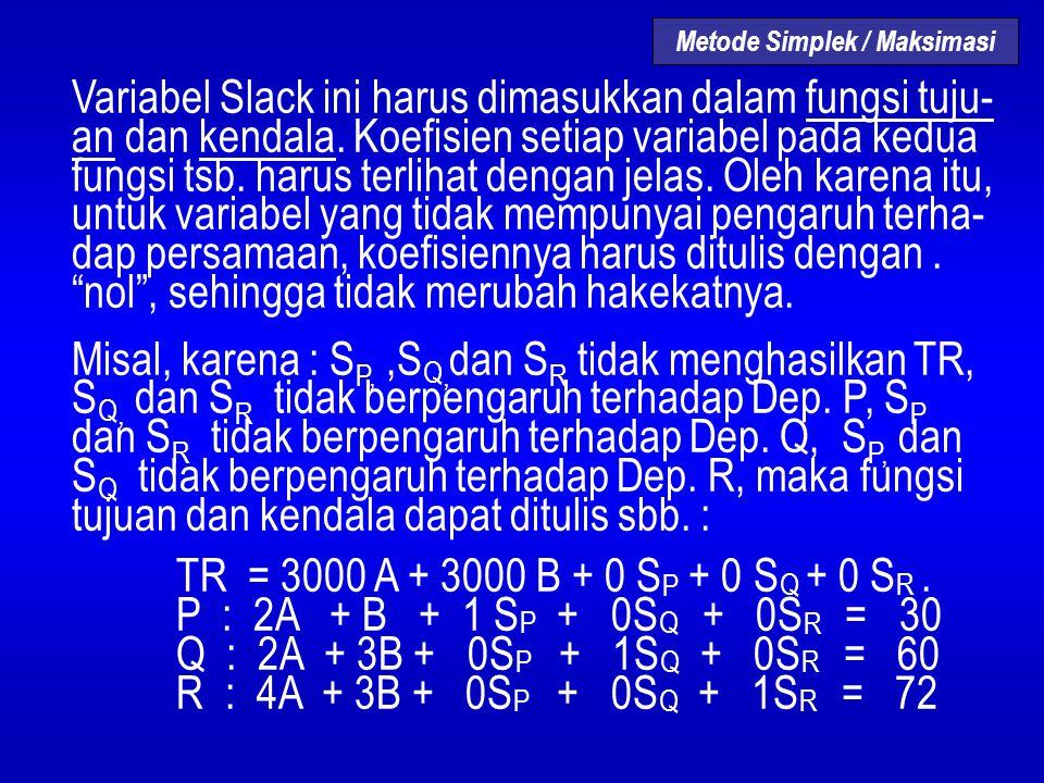 Variabel Slack ini harus dimasukkan dalam fungsi tuju- an dan kendala. Koefisien setiap variabel pada kedua fungsi tsb. harus terlihat dengan jelas. O